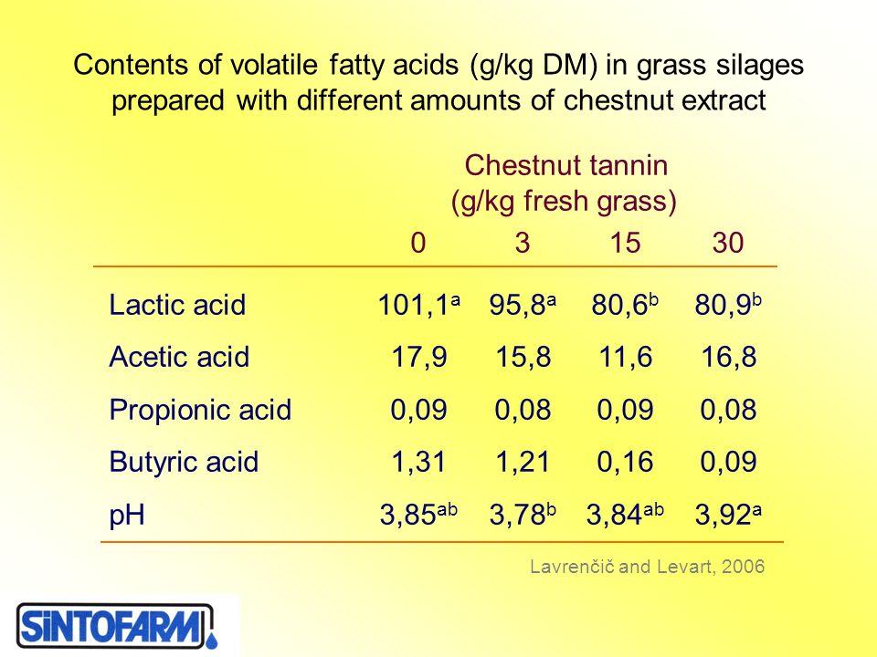 Chestnut tannin (g/kg fresh grass) 0 3 15 30