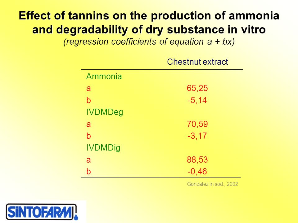 Effect of tannins on the production of ammonia and degradability of dry substance in vitro (regression coefficients of equation a + bx)