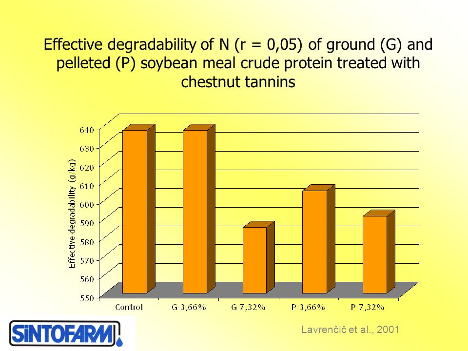 Effective degradability of N (r = 0,05) of ground (G) and pelleted (P) soybean meal crude protein treated with chestnut tannins