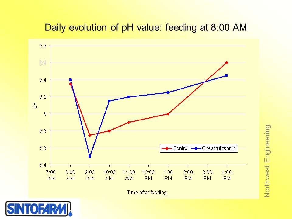 Daily evolution of pH value: feeding at 8:00 AM