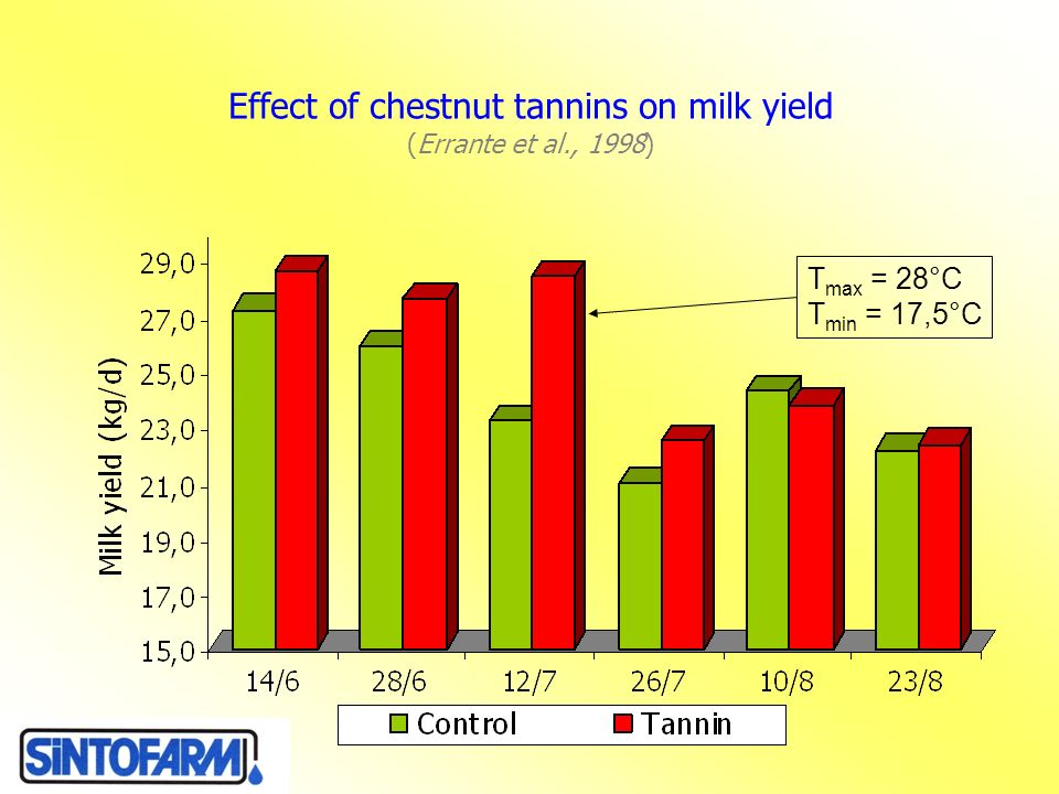 Effect of chestnut tannins on milk yield (Errante et al., 1998)