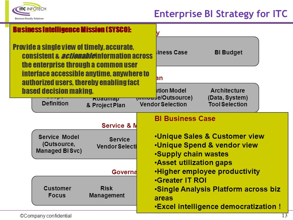 Enterprise BI Strategy for ITC