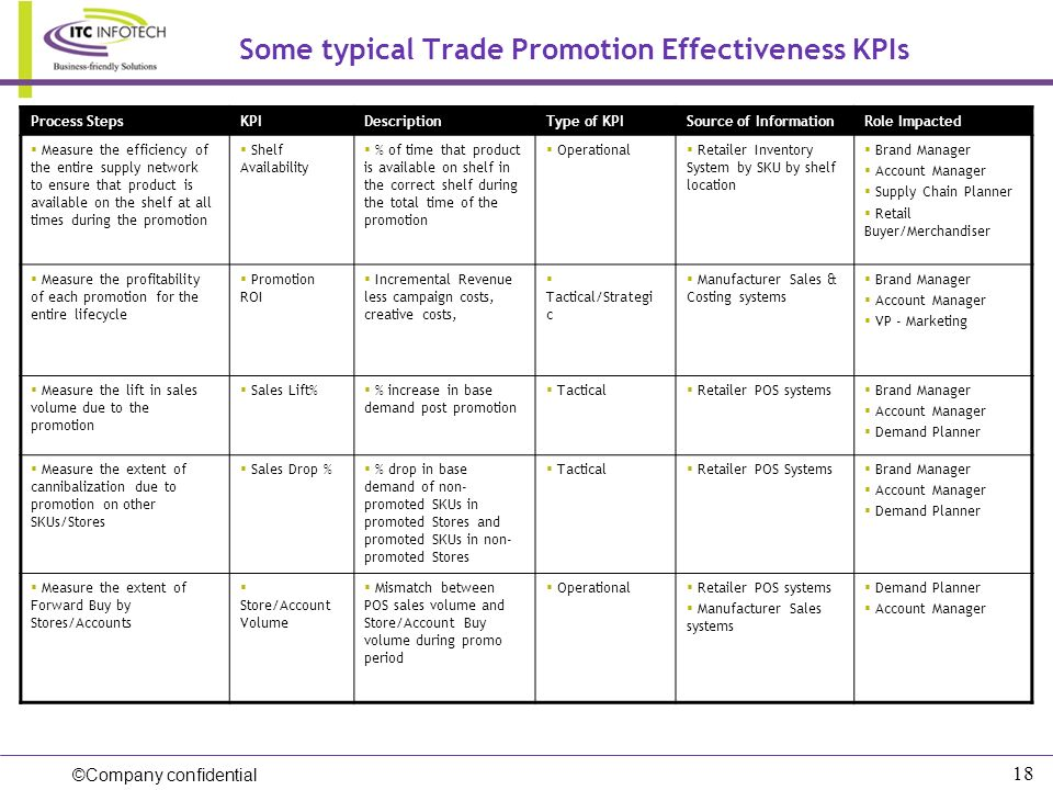 Some typical Trade Promotion Effectiveness KPIs