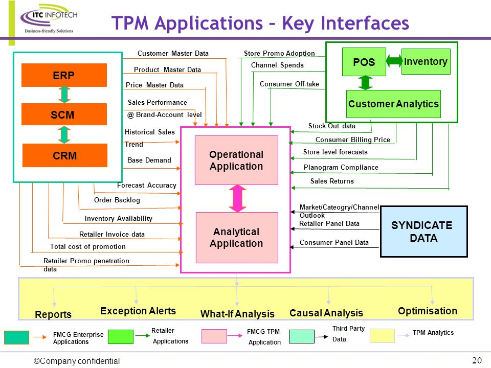 TPM Applications – Key Interfaces