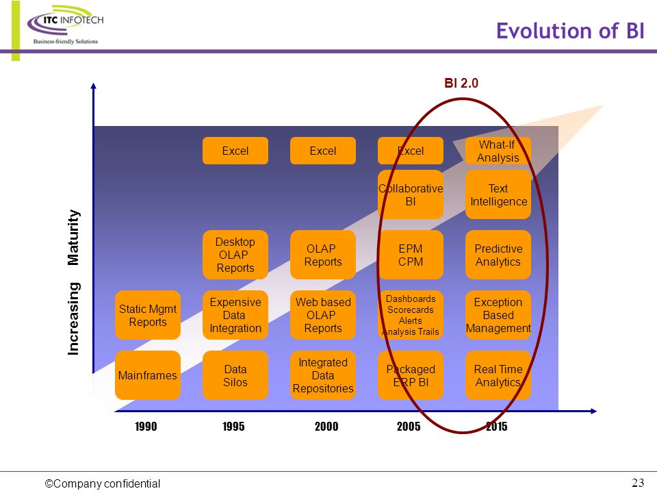 Evolution of BI Increasing Maturity BI 2.0 Excel Excel Excel What-If