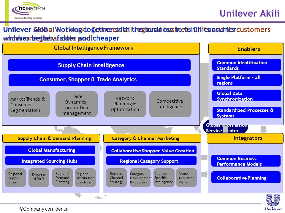 Unilever Akili Unilever Global Network : Connects all regional business units and its customers under one global data pool.
