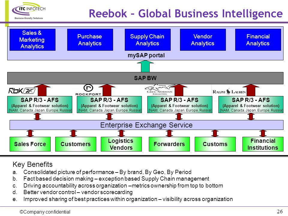 Reebok – Global Business Intelligence