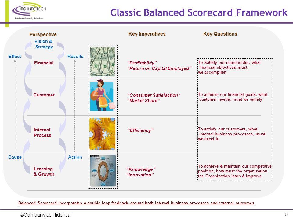 Classic Balanced Scorecard Framework