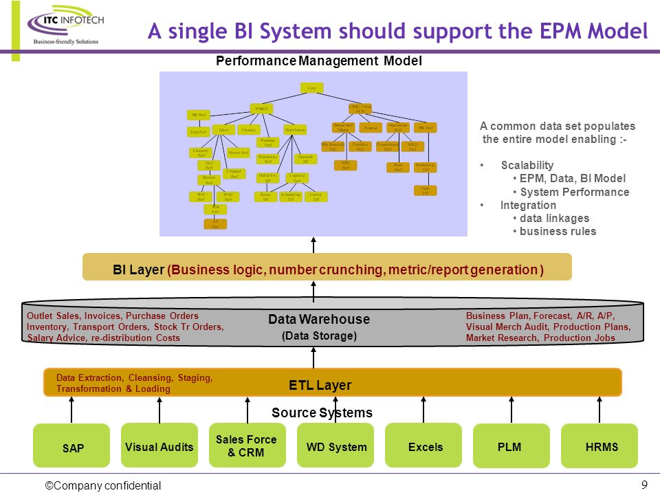 A single BI System should support the EPM Model