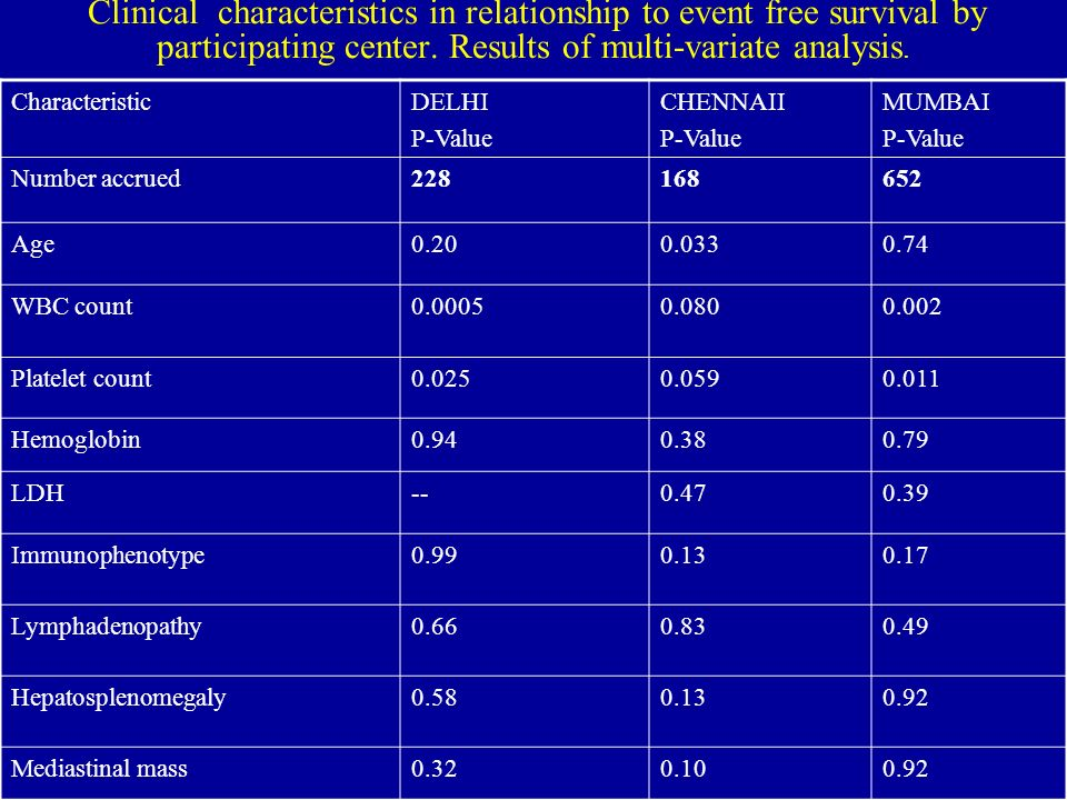 Clinical characteristics in relationship to event free survival by participating center. Results of multi-variate analysis.