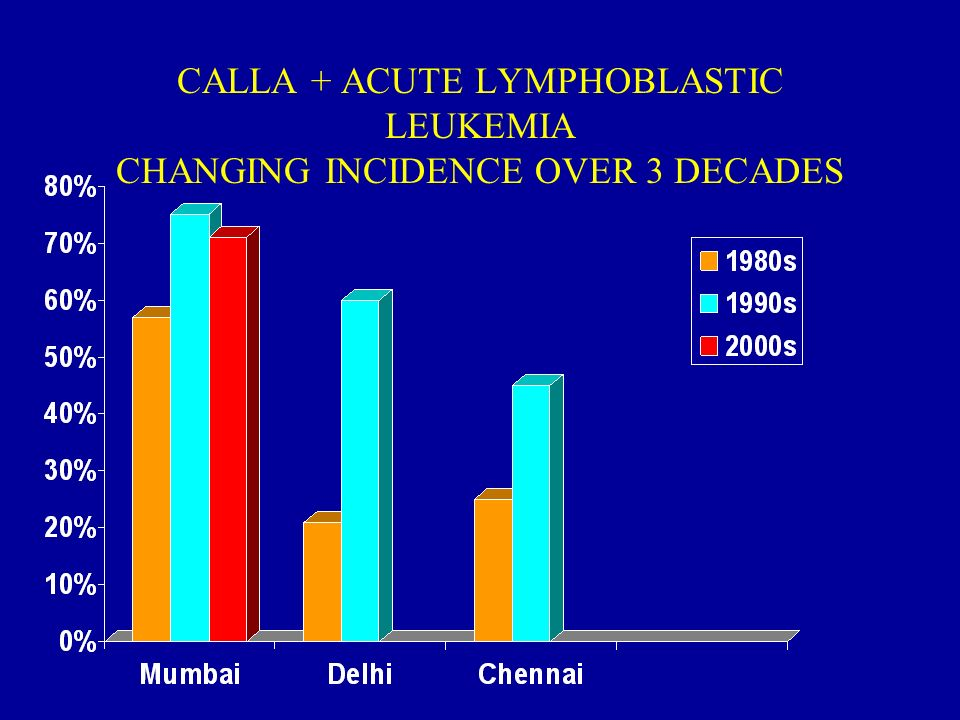 CALLA + ACUTE LYMPHOBLASTIC LEUKEMIA CHANGING INCIDENCE OVER 3 DECADES