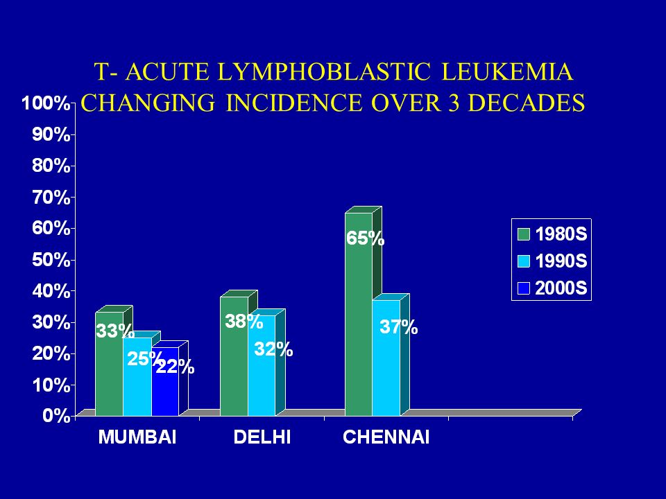 T- ACUTE LYMPHOBLASTIC LEUKEMIA CHANGING INCIDENCE OVER 3 DECADES