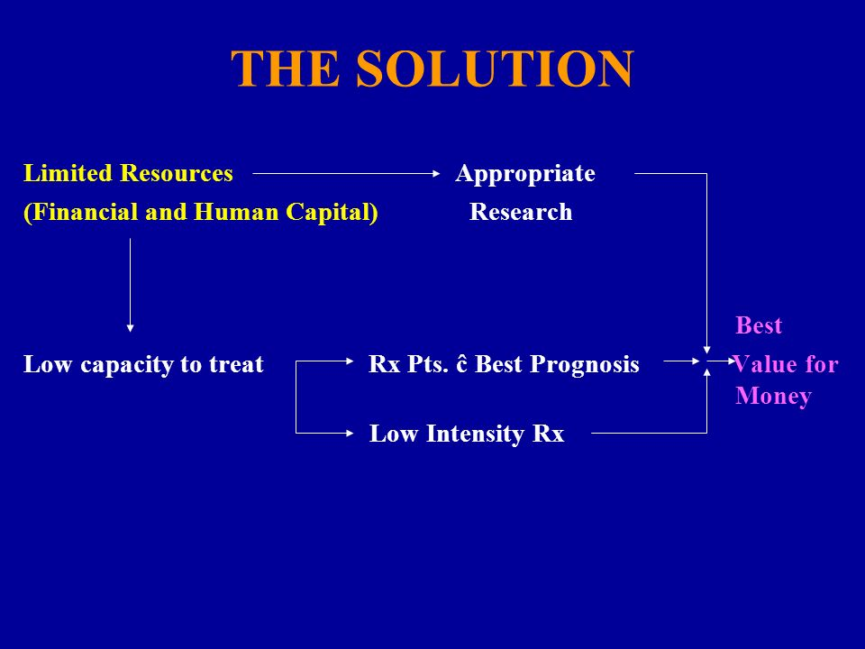 THE SOLUTION Limited Resources Appropriate