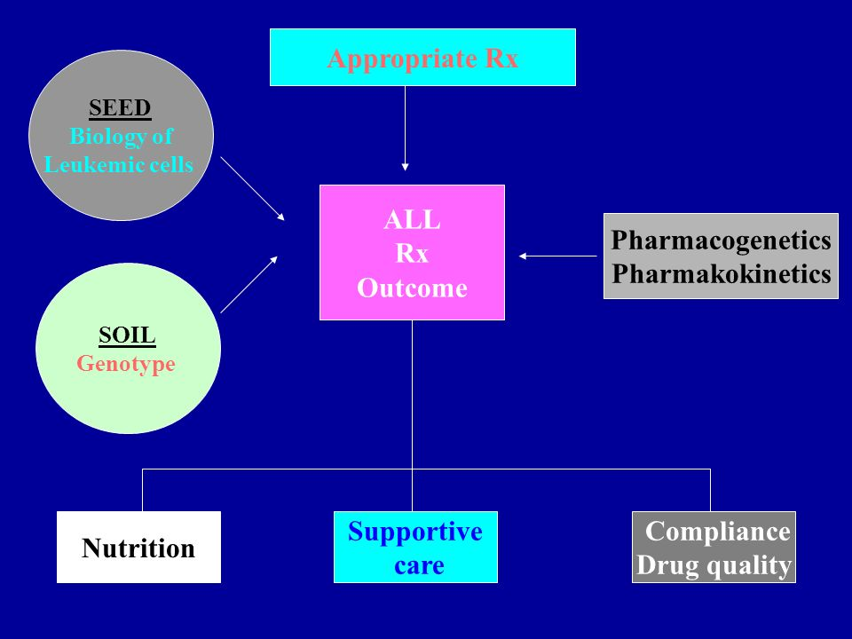 Appropriate Rx ALL Rx Outcome Pharmacogenetics Pharmakokinetics