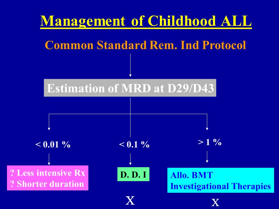 Management of Childhood ALL