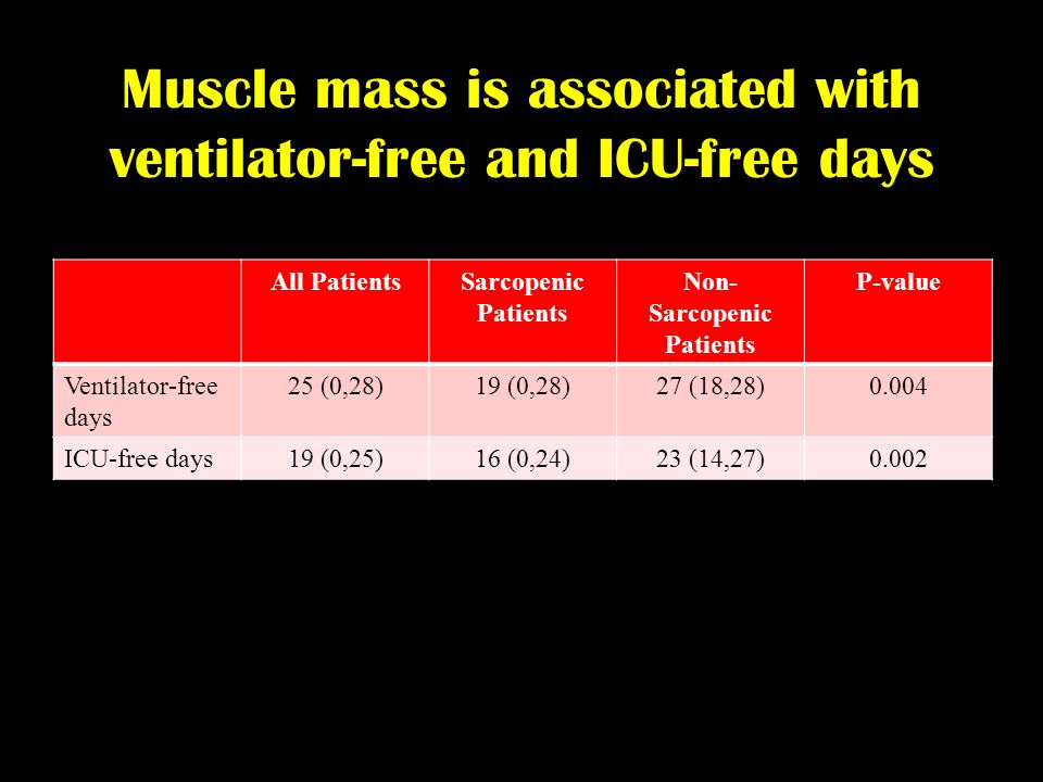 Muscle mass is associated with ventilator-free and ICU-free days