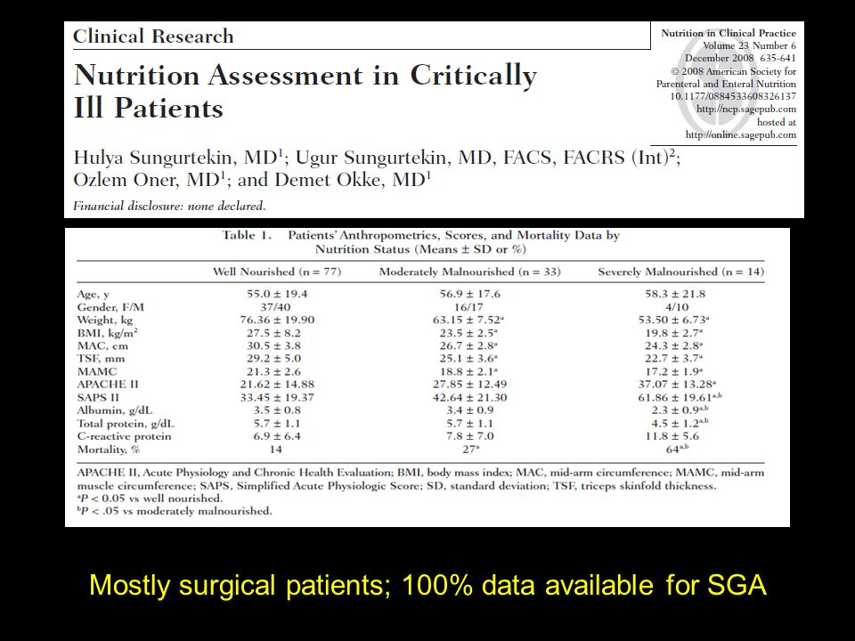 Mostly surgical patients; 100% data available for SGA