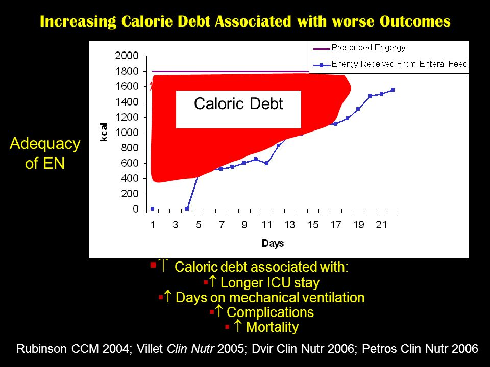  Caloric debt associated with: