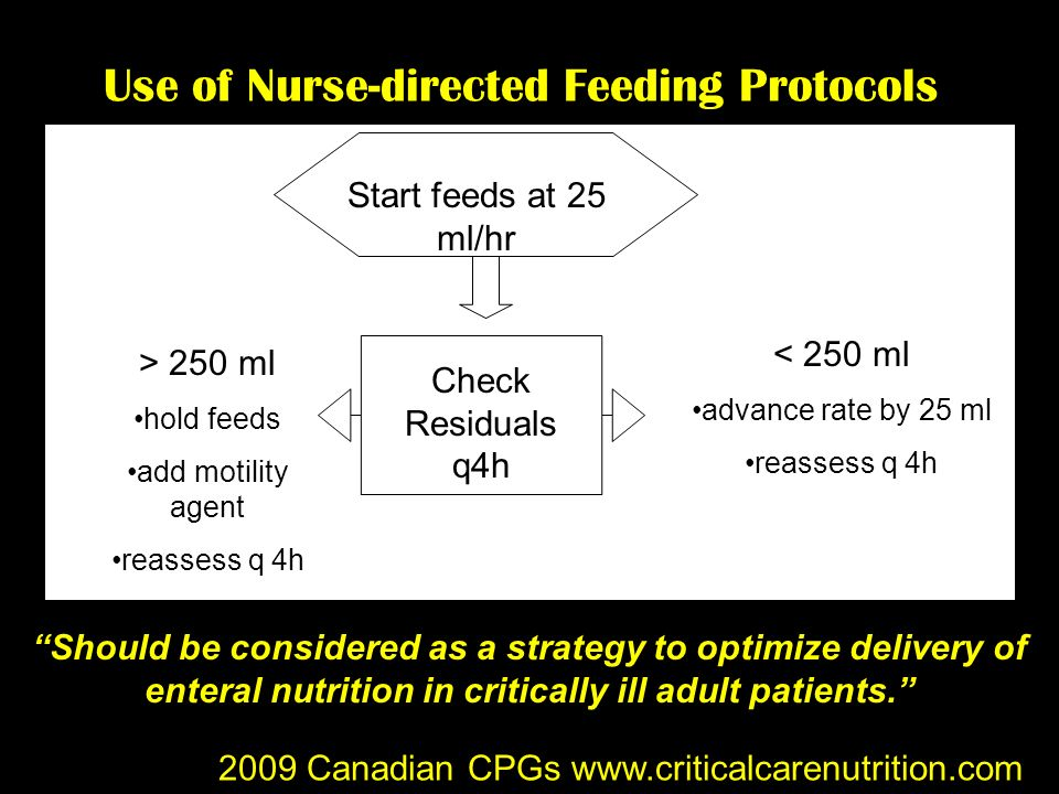 Use of Nurse-directed Feeding Protocols