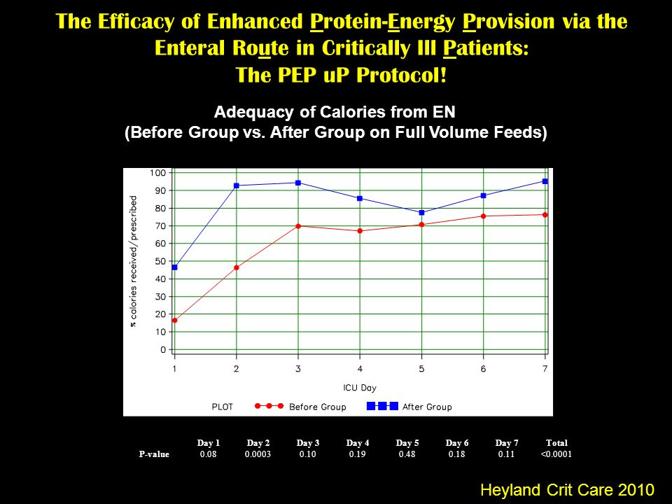 The Efficacy of Enhanced Protein-Energy Provision via the Enteral Route in Critically Ill Patients: The PEP uP Protocol!