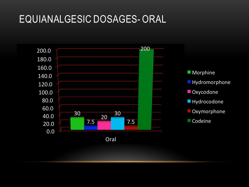 Equianalgesic Dosages- Oral