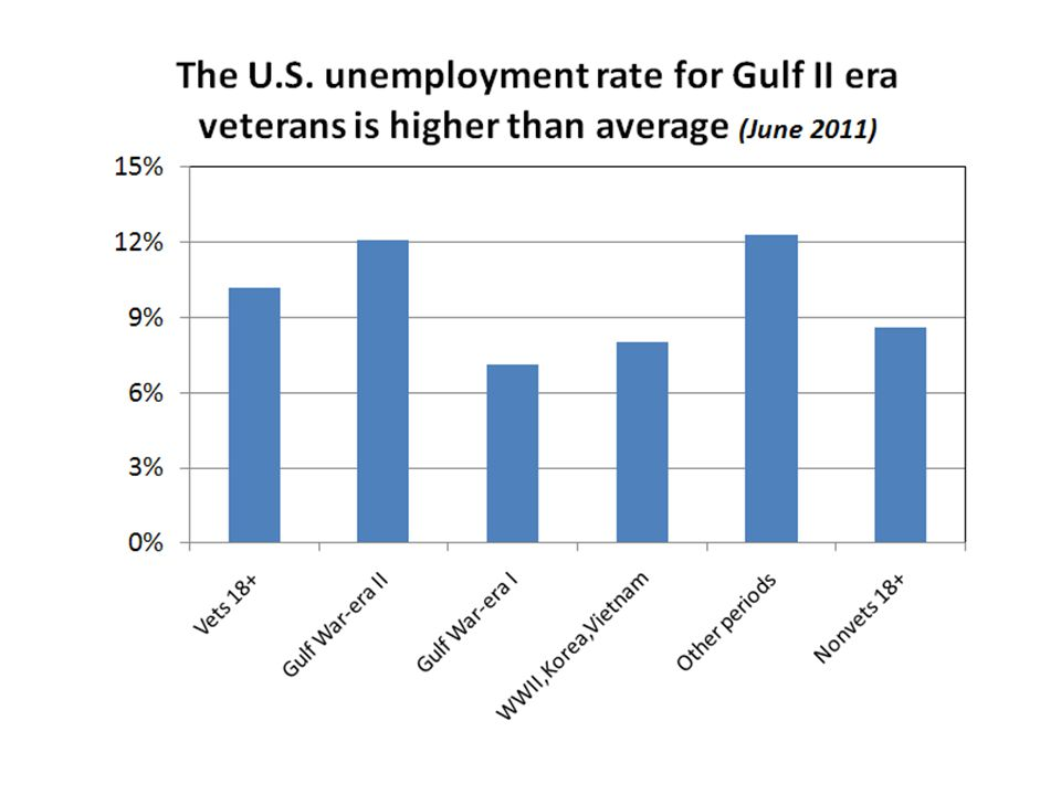 High unemployment rates for Gulf II vets reflect that many are young males who left the labor force and came back to a poor hiring environment.