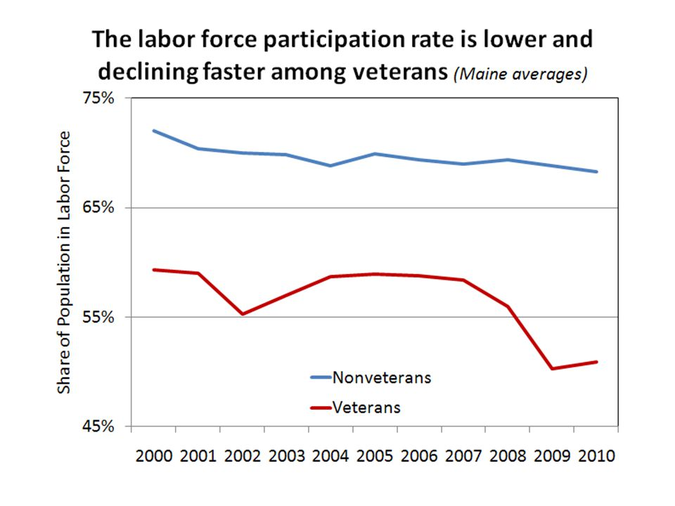 The declines in LFP reflect a combination of older veterans aging to retirement, younger veterans too disabled to work, and young veterans enrolling in college.