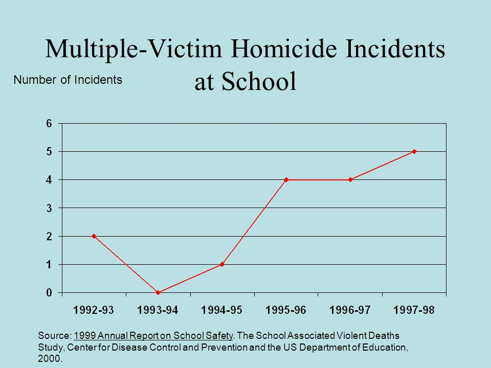 Multiple-Victim Homicide Incidents at School