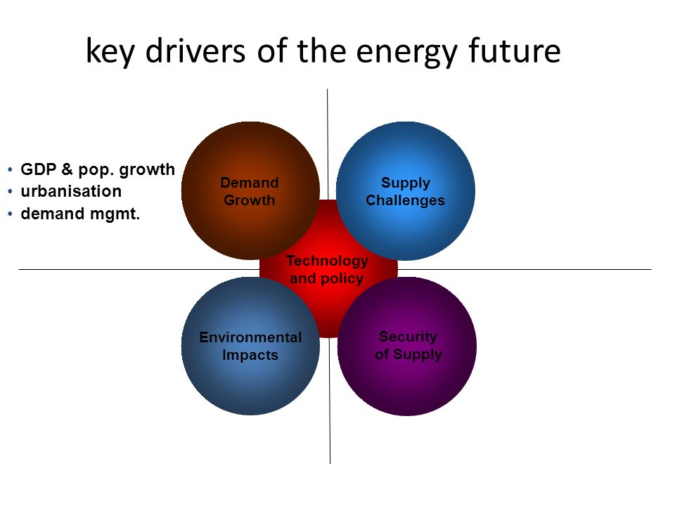 key drivers of the energy future