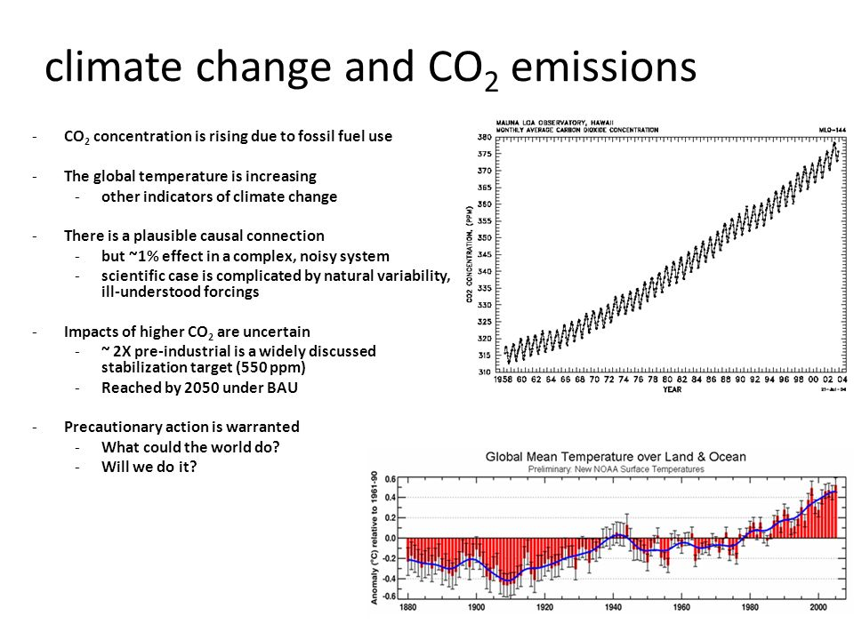 climate change and CO2 emissions