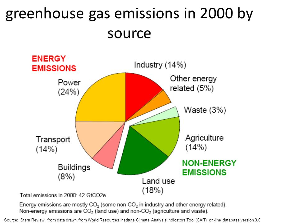 greenhouse gas emissions in 2000 by source