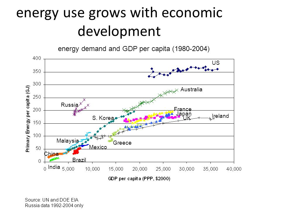 energy use grows with economic development