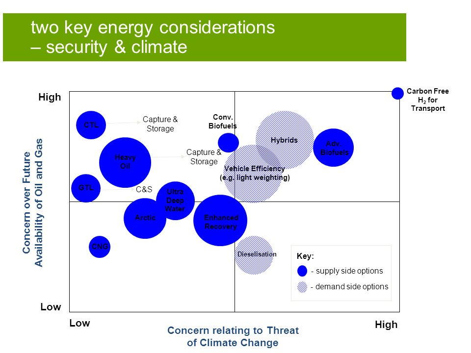 two key energy considerations – security & climate