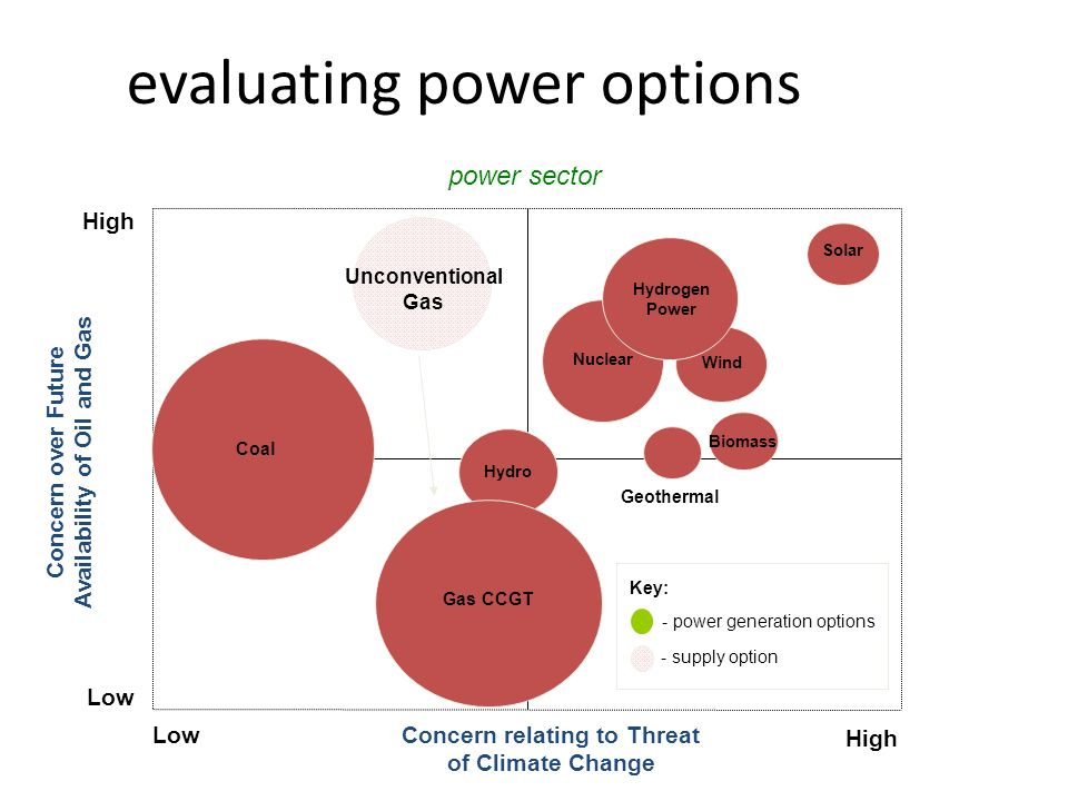 evaluating power options