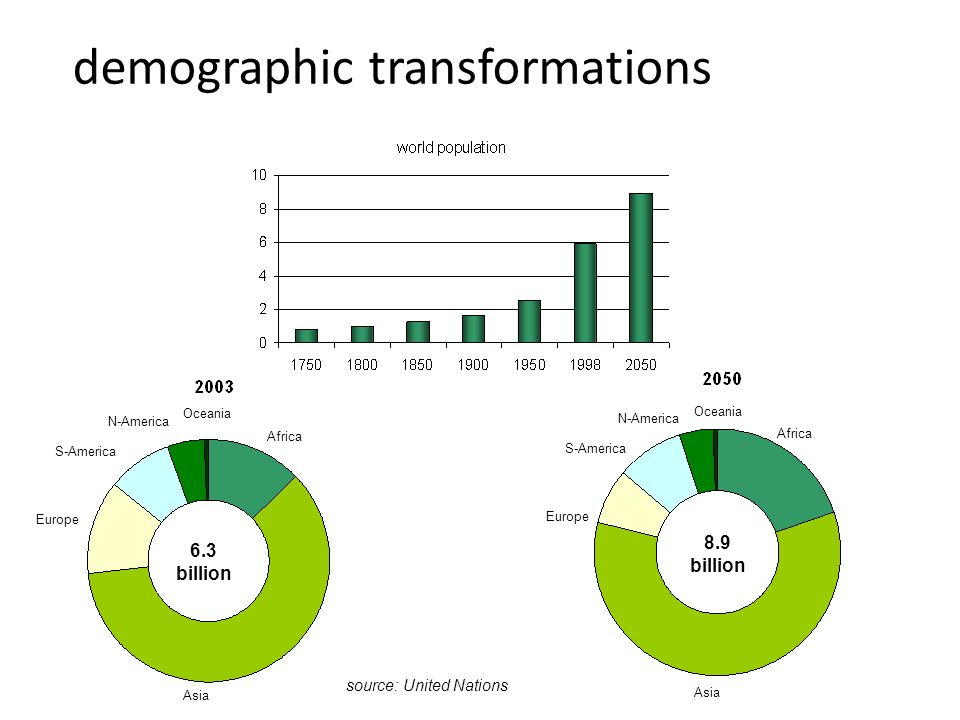 demographic transformations