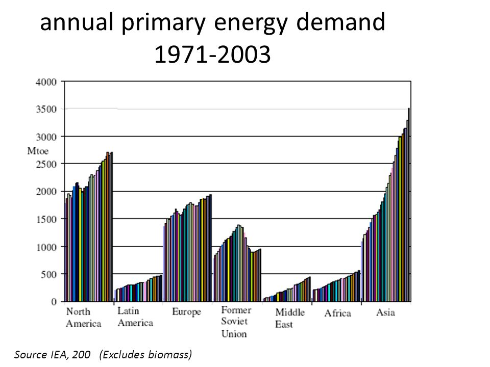 annual primary energy demand