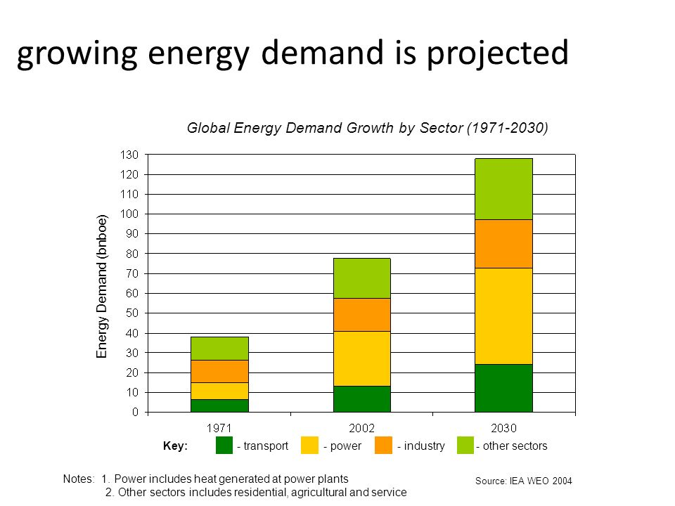growing energy demand is projected