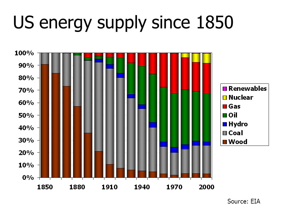 US energy supply since 1850 Source: EIA