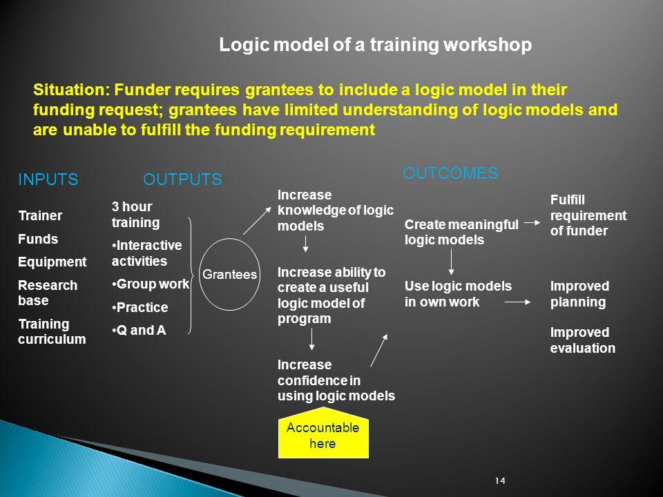 Logic model of a training workshop