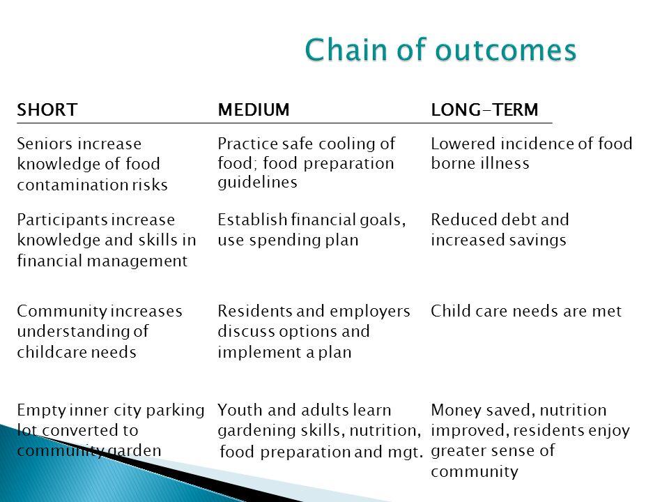 Chain of outcomes SHORT MEDIUM LONG-TERM Seniors increase