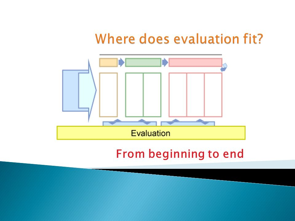 Where does evaluation fit