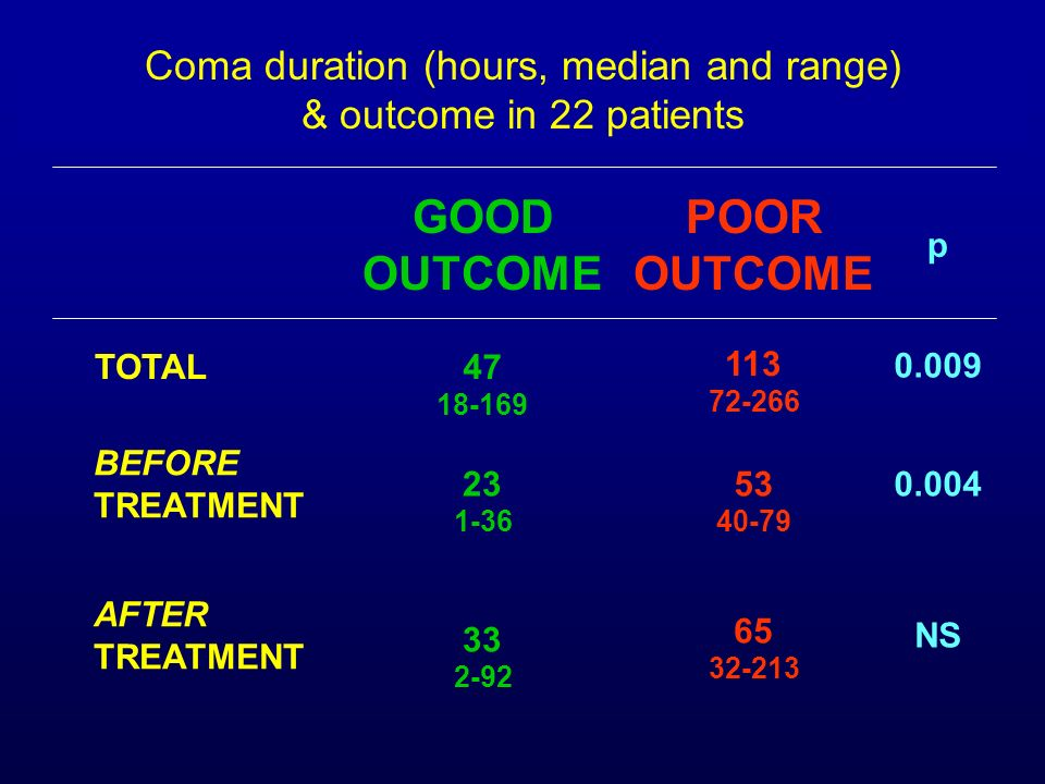 Coma duration (hours, median and range)