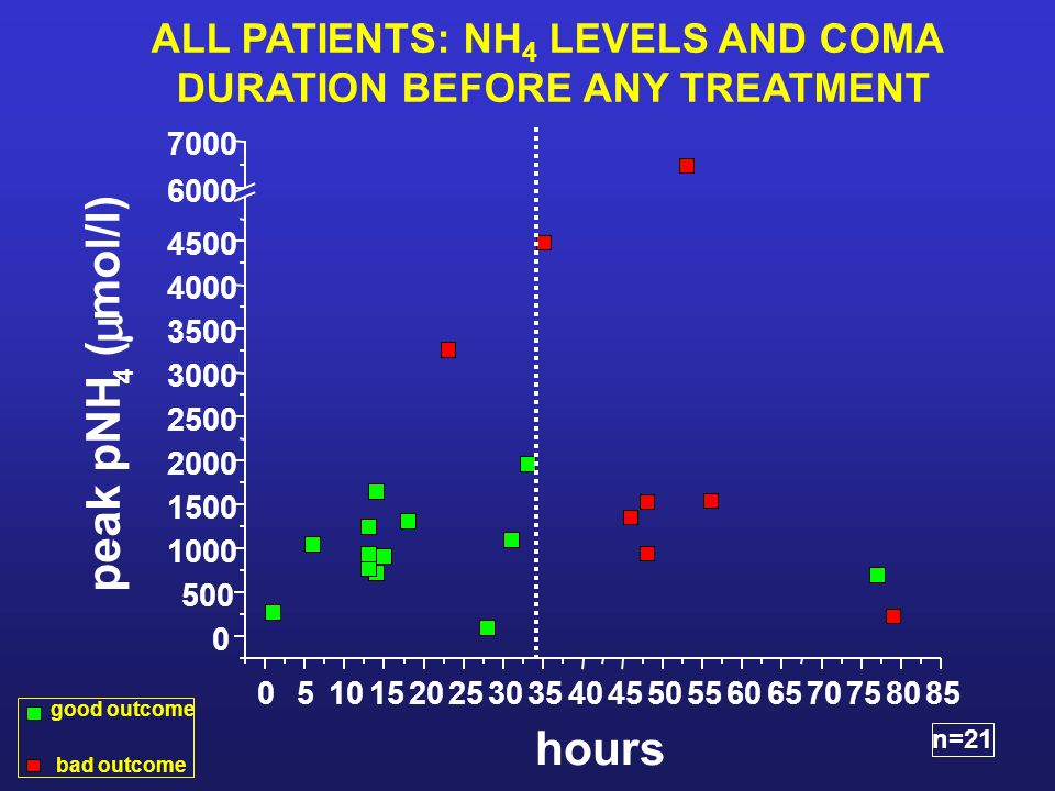 ALL PATIENTS: NH4 LEVELS AND COMA DURATION BEFORE ANY TREATMENT