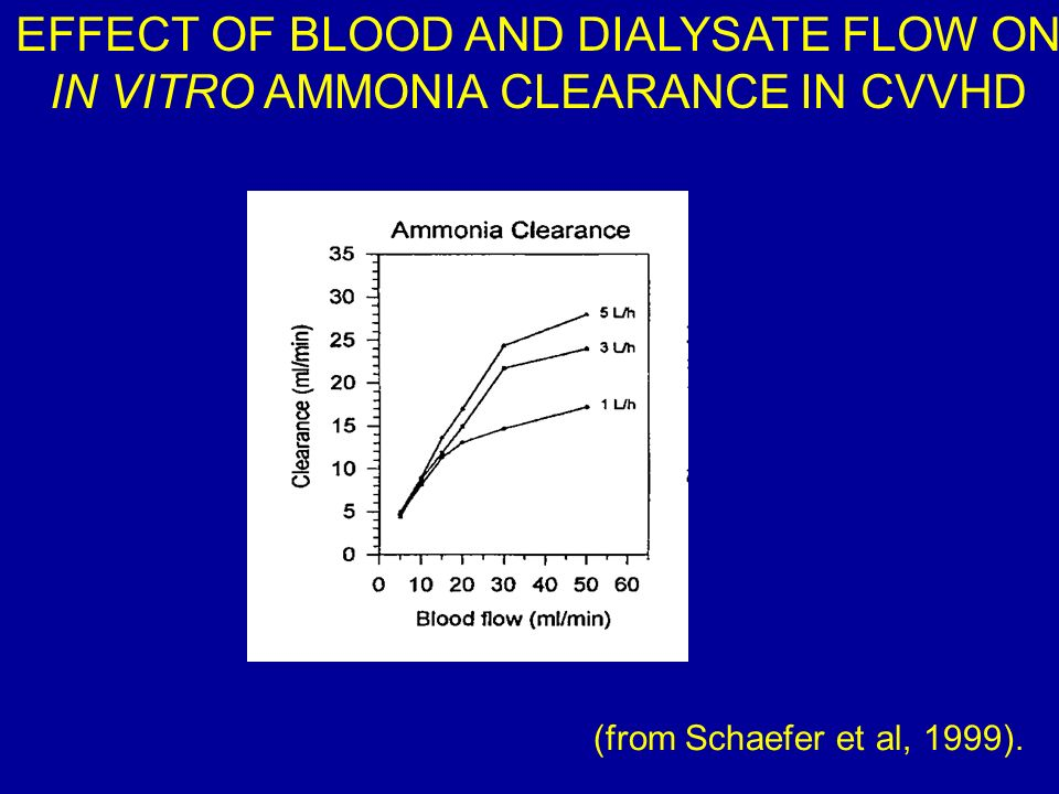 EFFECT OF BLOOD AND DIALYSATE FLOW ON