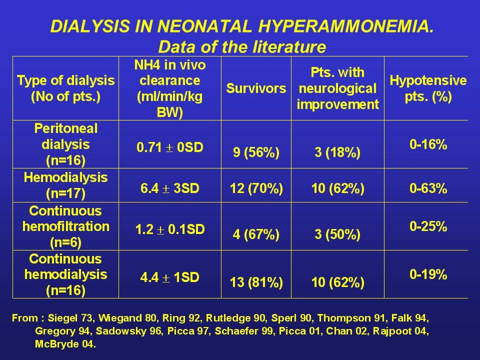 DIALYSIS IN NEONATAL HYPERAMMONEMIA. Data of the literature