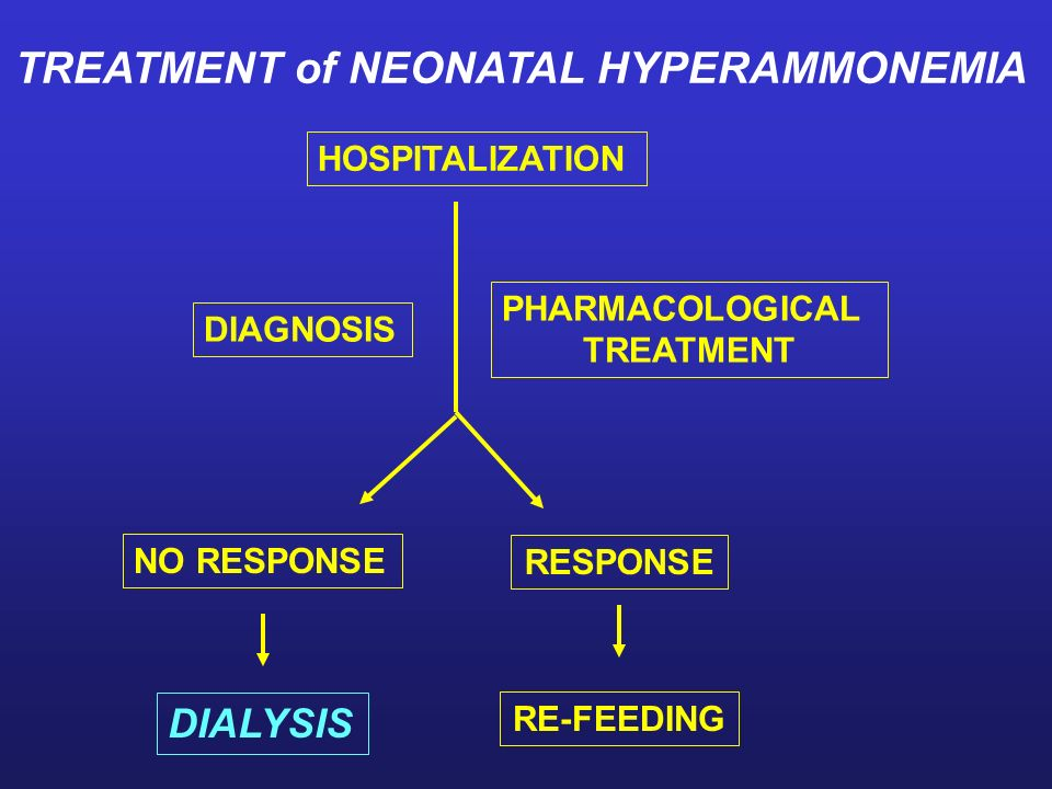 TREATMENT of NEONATAL HYPERAMMONEMIA