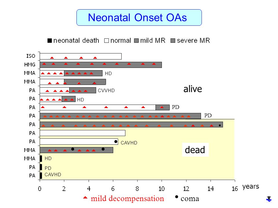 Neonatal Onset OAs alive dead  years  mild decompensation coma