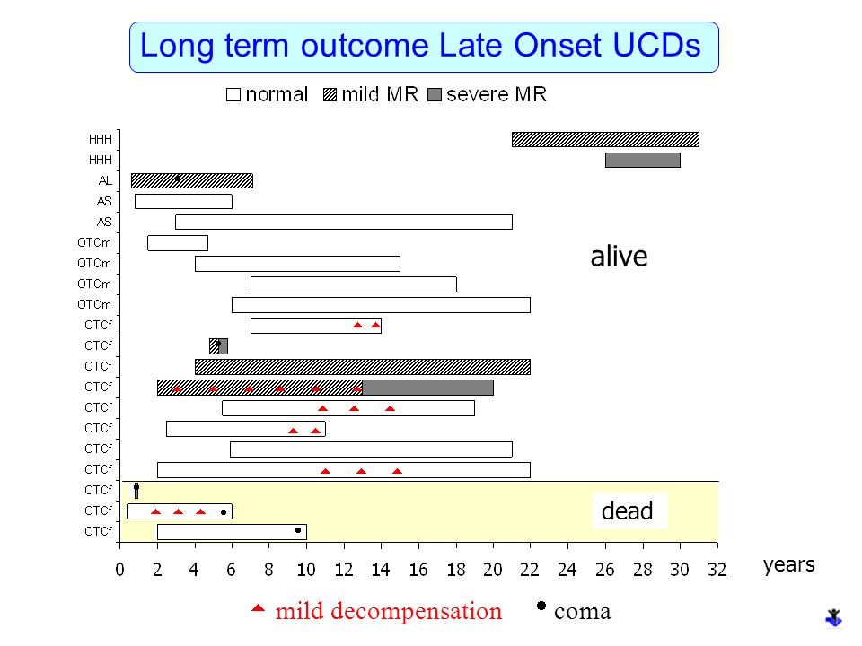Long term outcome Late Onset UCDs
