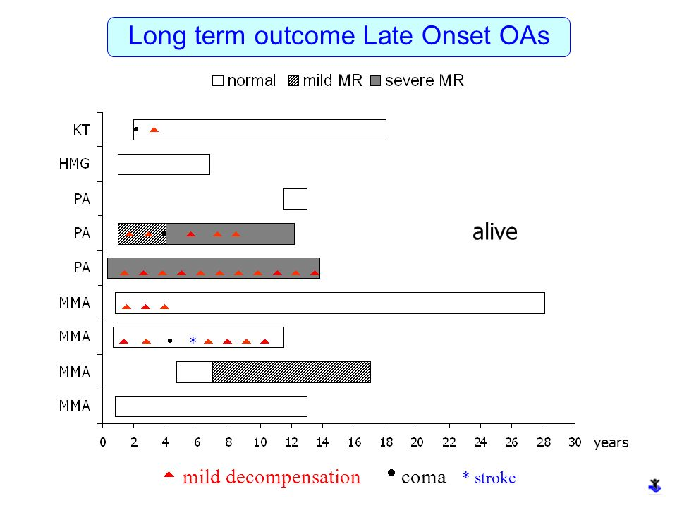 Long term outcome Late Onset OAs