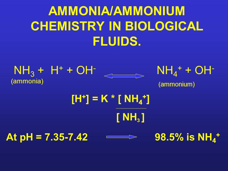 AMMONIA/AMMONIUM CHEMISTRY IN BIOLOGICAL FLUIDS.